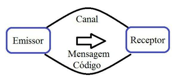 Resultado de imagem para emissor mensagem receptor