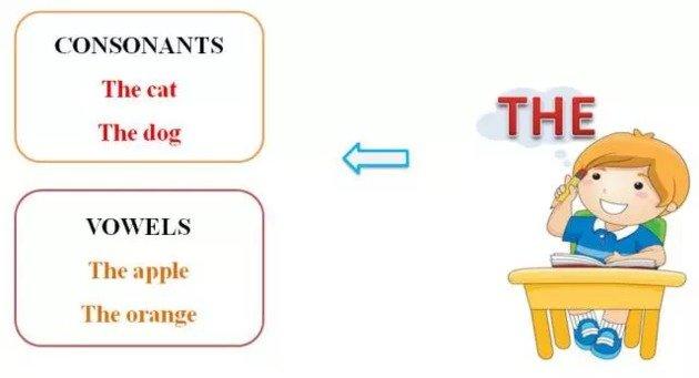 artigos definidos inglês