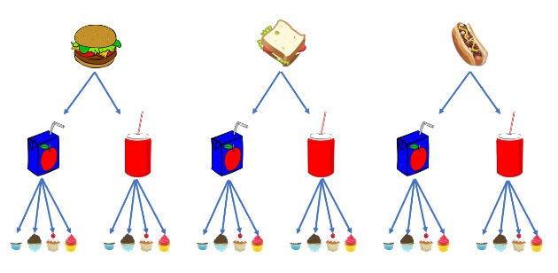 Diagrama de possibilidades