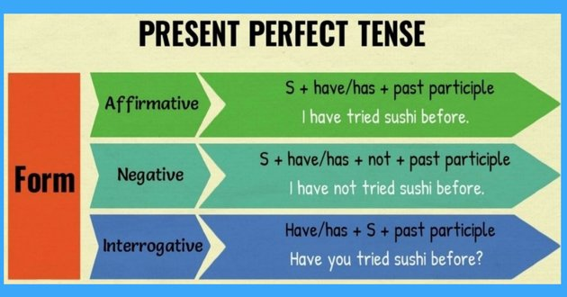 Present perfect AFF NEG INT