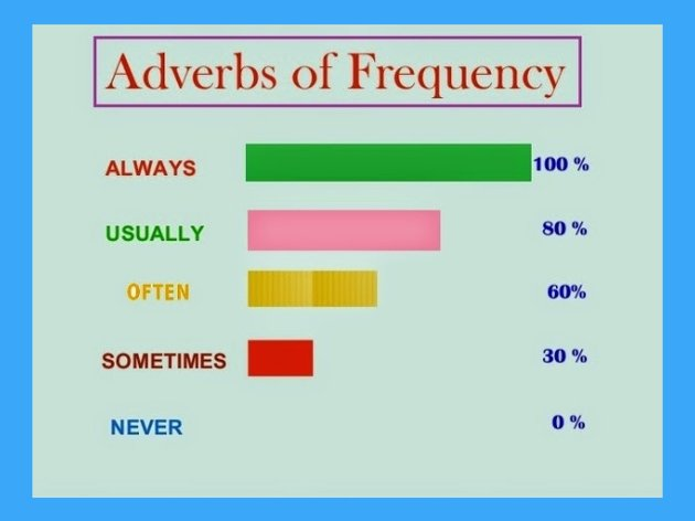 adv frequency
