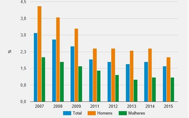 Gráfico de taxa de analfabetismo no Brasil