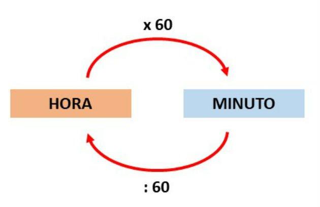 Gráfico minuto hora