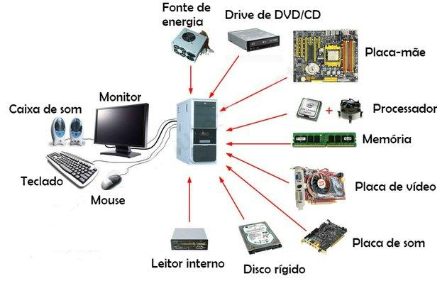 elementos do hardware