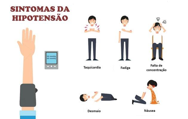 sintomas da hipotensão