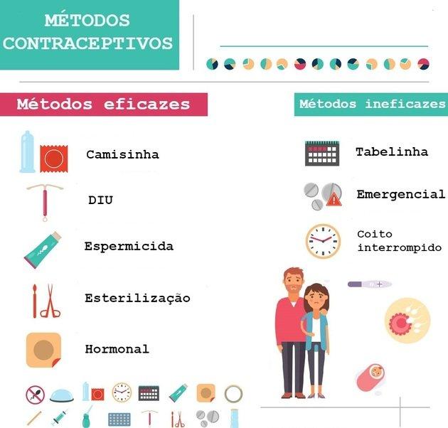 Métodos contraceptivos eficazes e ineficazes