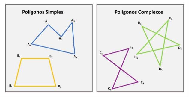 Polígonos simples e compostos