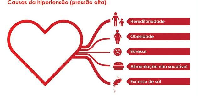 hipertensão_causa
