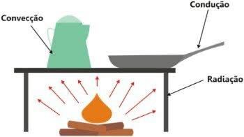 Tipos de Propagação de Calor