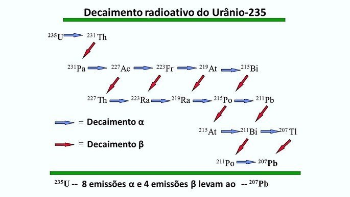 série radioativa do uranio
