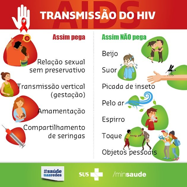 Transmissão do HIV